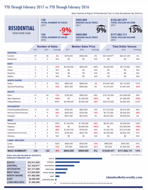 Maui Residential Home Sales 2017 February
